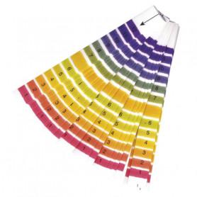Bandes mesure pH